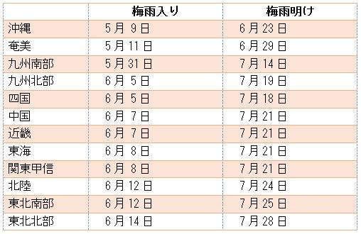 梅雨入り 2020 関東 予想